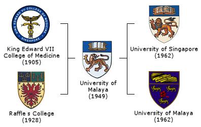 University of Malaya Logo photo - 1